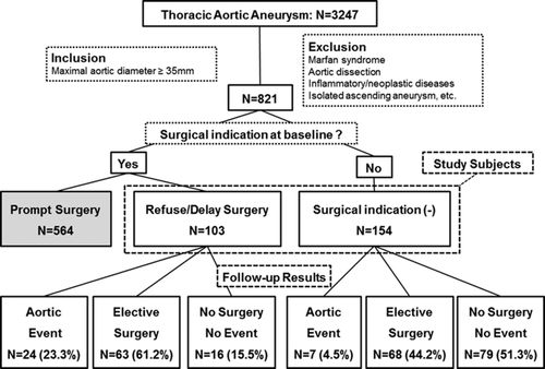 Risk of Rupture or Dissection in Descending Thoracic Aortic