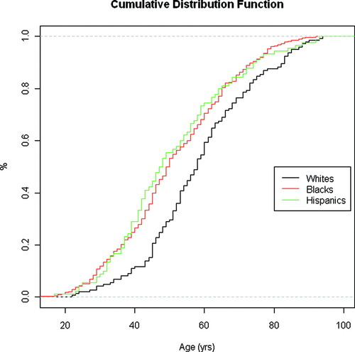 Ethnic Differences in Out-of-Hospital Fatal Pulmonary