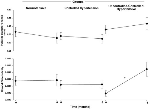 edba6b26ce91 Antihypertensive Therapy Increases Cerebral Blood Flow and Carotid ...