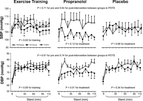Exercise Training Versus Propranolol in the Treatment of the