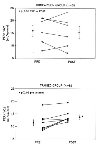 Benefit of Selective Respiratory Muscle Training on Exercise