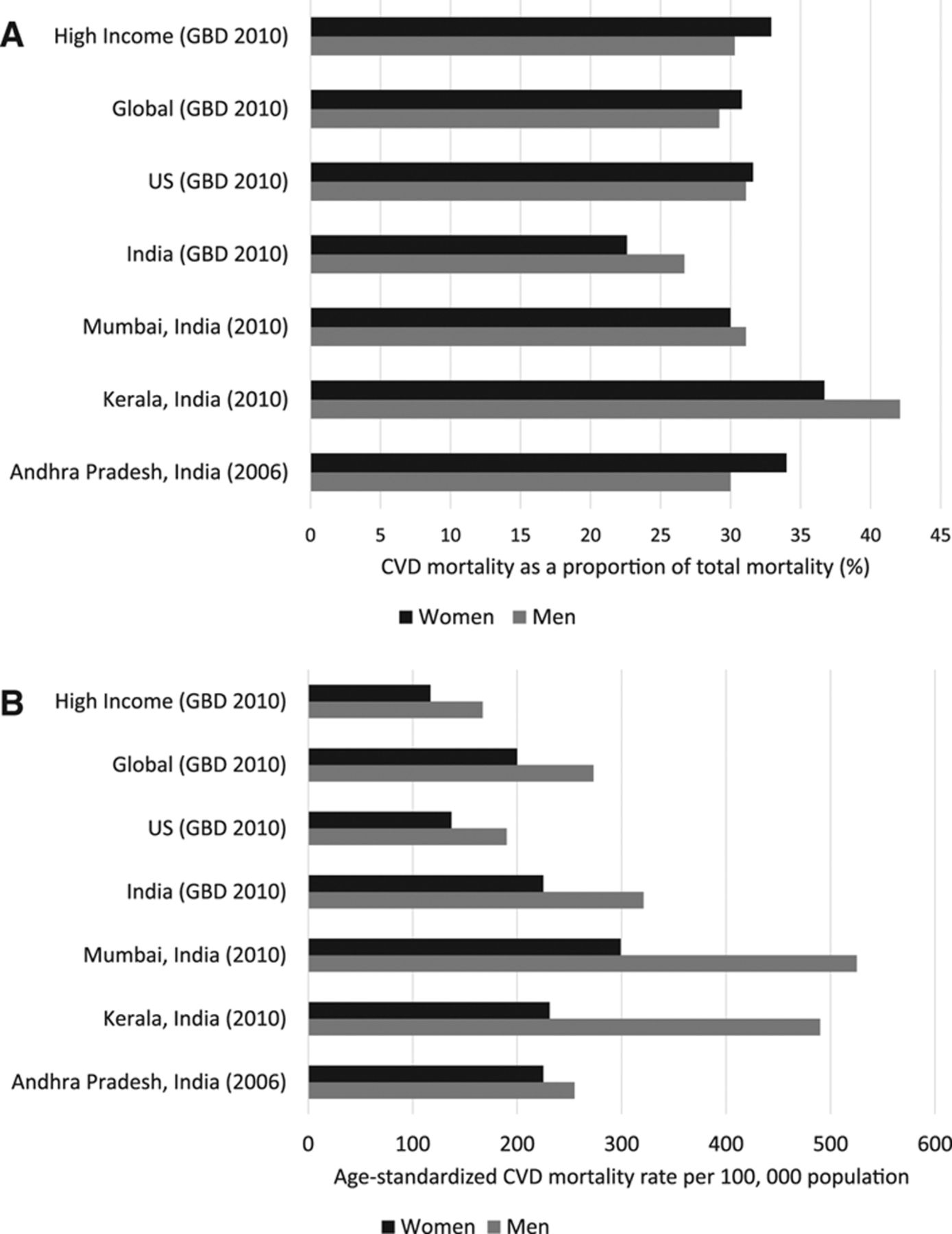 Cardiovascular Diseases in India | Circulation