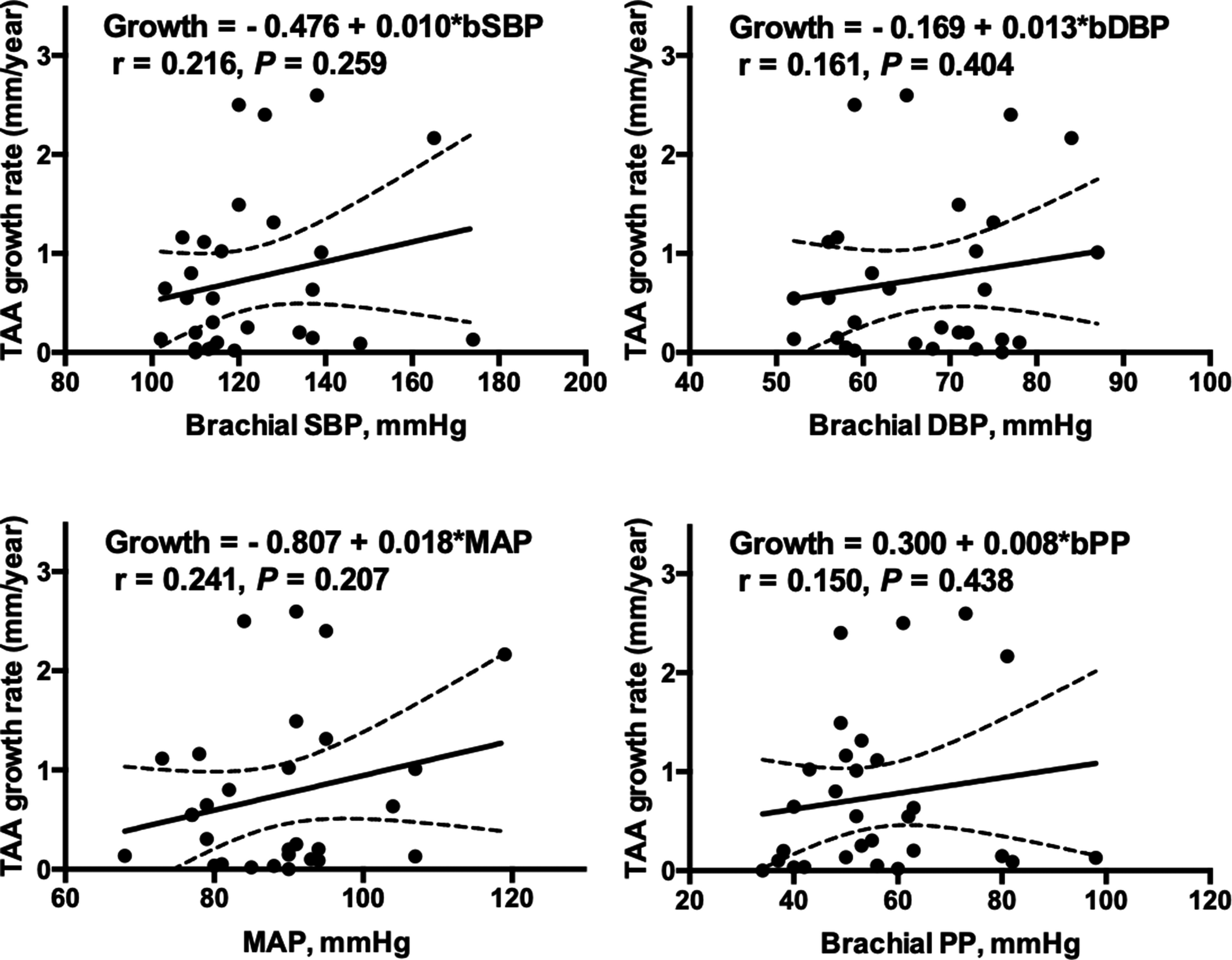 Thoracic Aortic Aneurysm Growth in Bicuspid Aortic Valve Patients