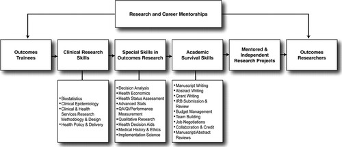 Careers in Cardiovascular Outcomes Research | Circulation