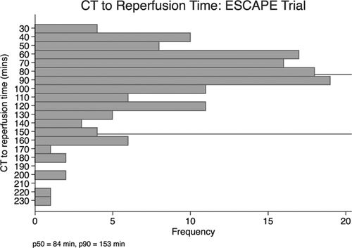 Workflow in Acute Stroke: What Is the 90th Percentile? | Stroke