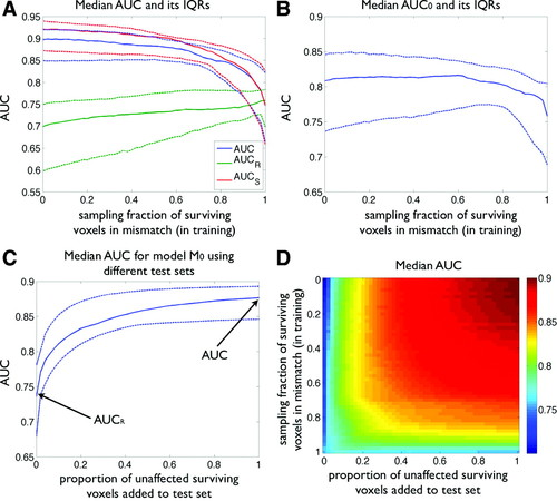 Predicting Tissue Outcome From Acute Stroke Magnetic Resonance