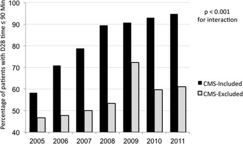Reporting Trends and Outcomes in ST-Segment–Elevation Myocardial