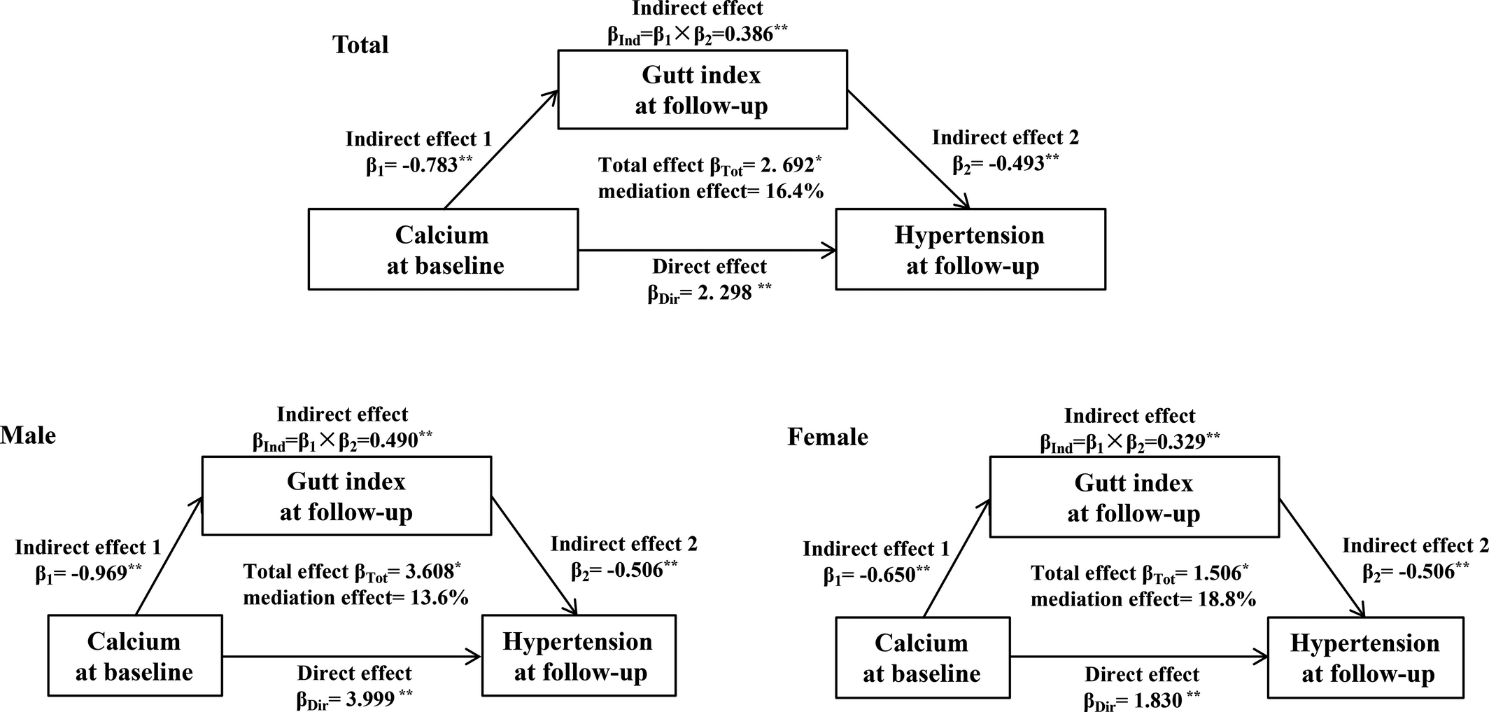 Association of Serum Calcium and Insulin Resistance With
