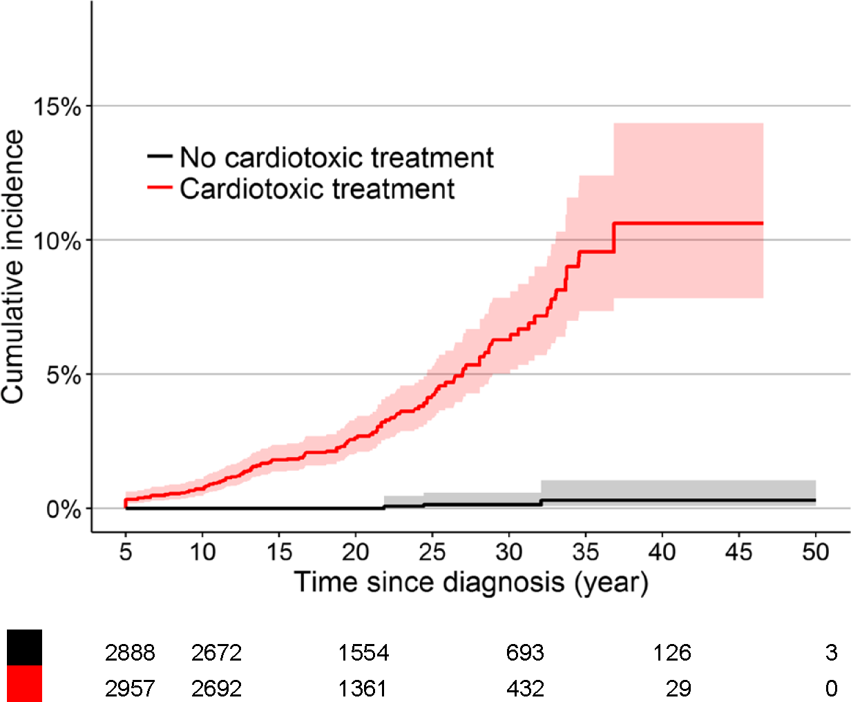 Risk and Temporal Changes of Heart Failure Among 5‐Year
