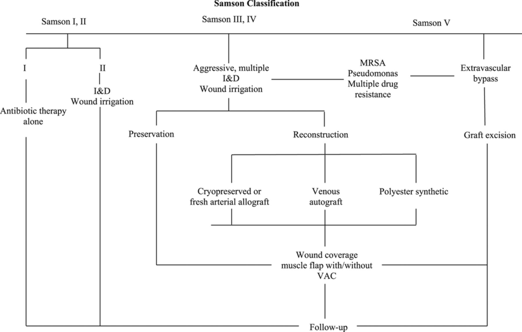 Vascular Graft Infections, Mycotic Aneurysms, and