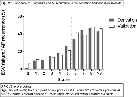 Abstract 15038: Predicting the Risk of Failure and