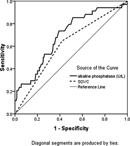 Comparison of Long-Term Outcomes of Endovascular Management