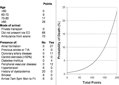 Risk Score for In-Hospital Ischemic Stroke Mortality Derived and