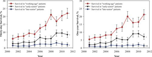 Survival After Out-of-Hospital Cardiac Arrest in Relation to