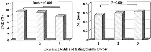 """Deleterious Impact of """"High Normal"""" Glucose Levels and Other"""