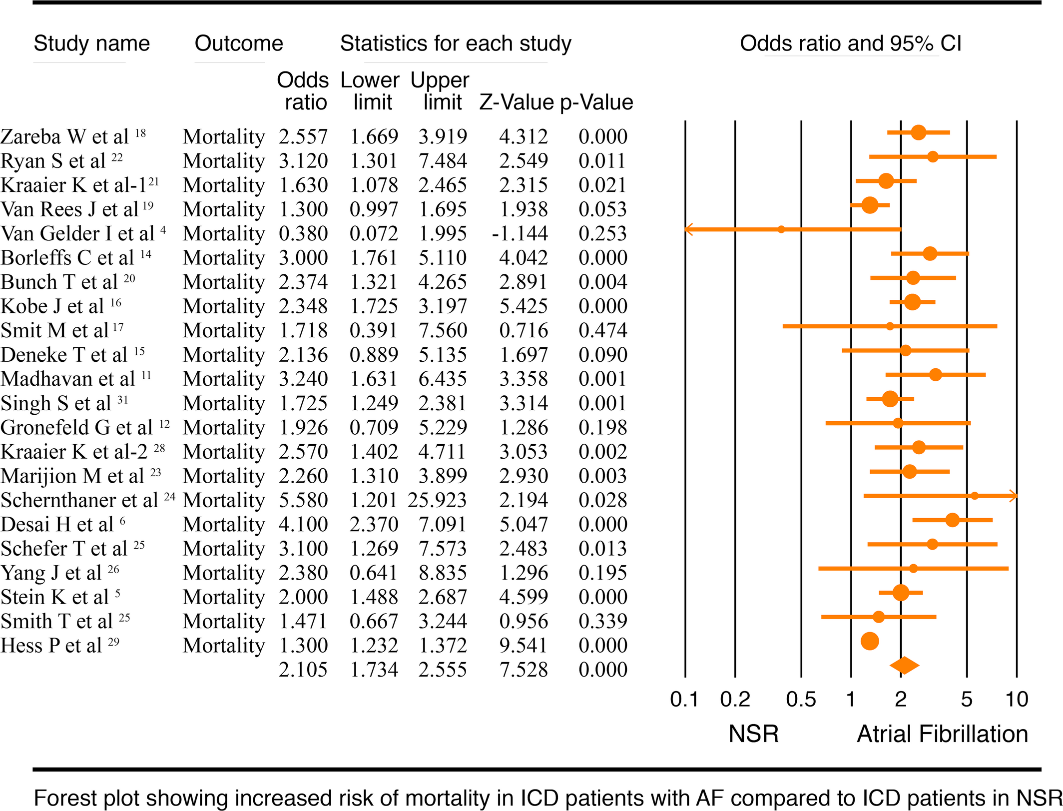 Atrial Fibrillation Is Associated With Higher Overall Mortality in