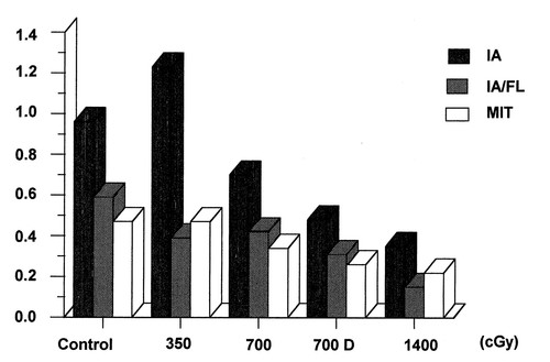 Endovascular Low Dose Irradiation Inhibits Neointima Formation After