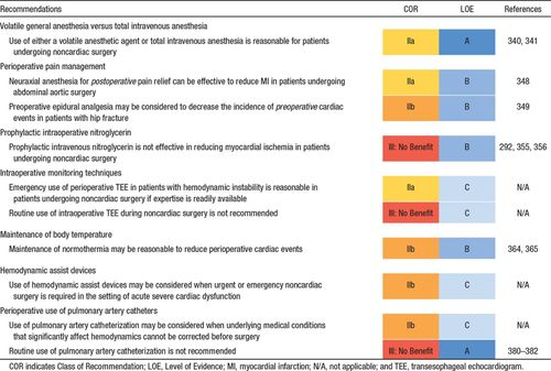 2014 ACC/AHA Guideline on Perioperative Cardiovascular
