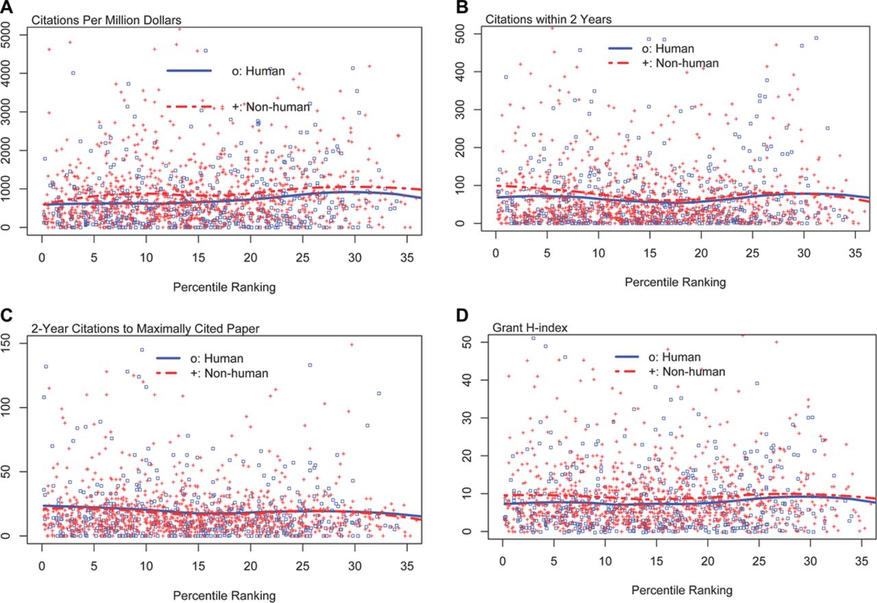 Percentile Ranking and Citation Impact of a Large Cohort of National
