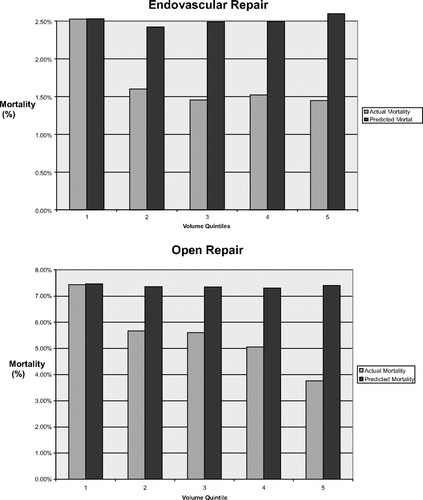 volume outcome relationships and abdominal aortic aneurysm repair