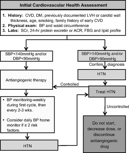 Management of Antiangiogenic Therapy-Induced Hypertension