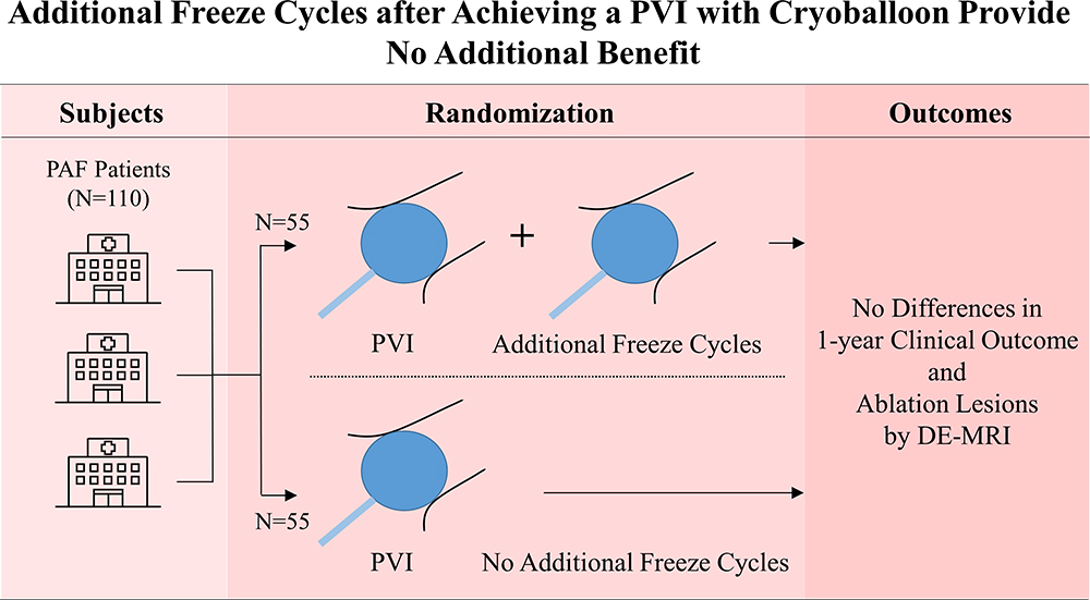 Multicenter Study of the Validity of Additional Freeze Cycles for