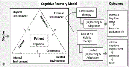 Abstract WP404: Stroke Cognitive Recovery Model | Stroke