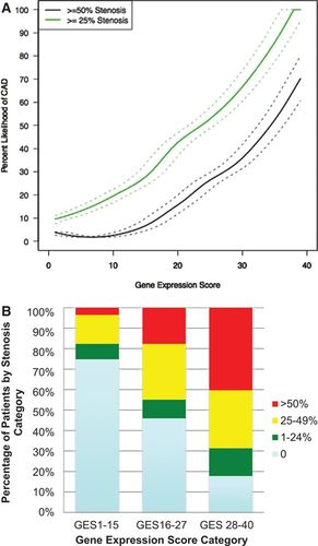 A Blood-Based Gene Expression Test for Obstructive Coronary