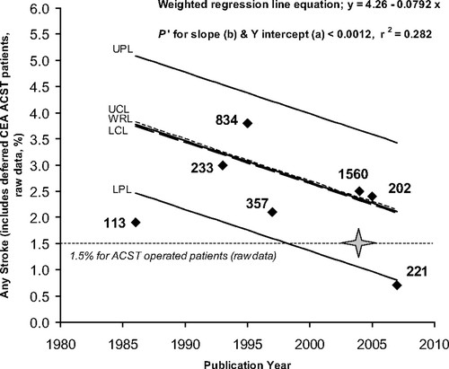 Medical (Nonsurgical) Intervention Alone Is Now Best for