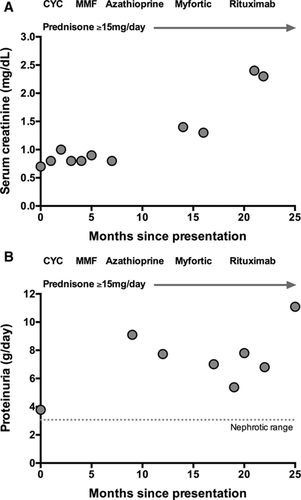 Hypertension and Its Complications in a Young Man With