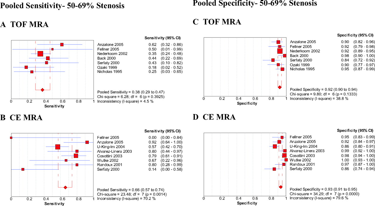 Diagnostic Accuracy of Magnetic Resonance Angiography for