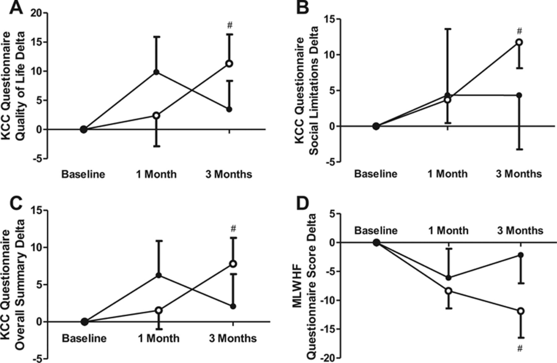 Supplementation of l-Alanyl-l-Glutamine and Fish Oil Improves Body