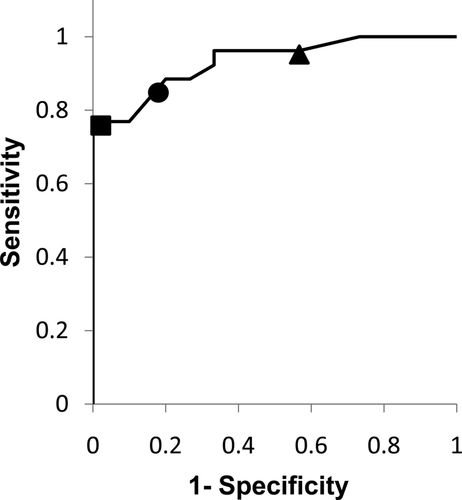 Diagnostic Accuracy of Nocturnal Oximetry for Detection of