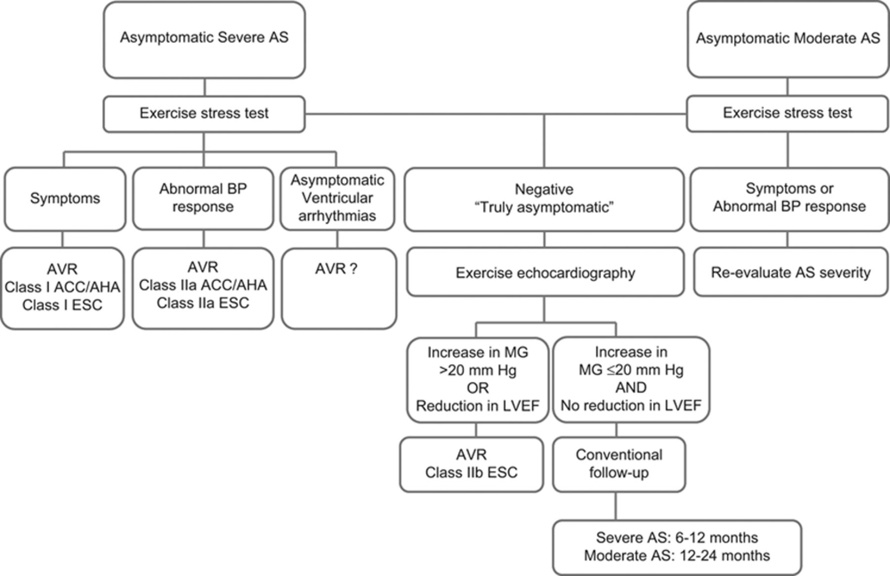 Stress Testing in Asymptomatic Aortic Stenosis | Circulation