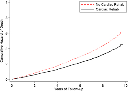 Cardiac Rehabilitation Participation and Mortality After
