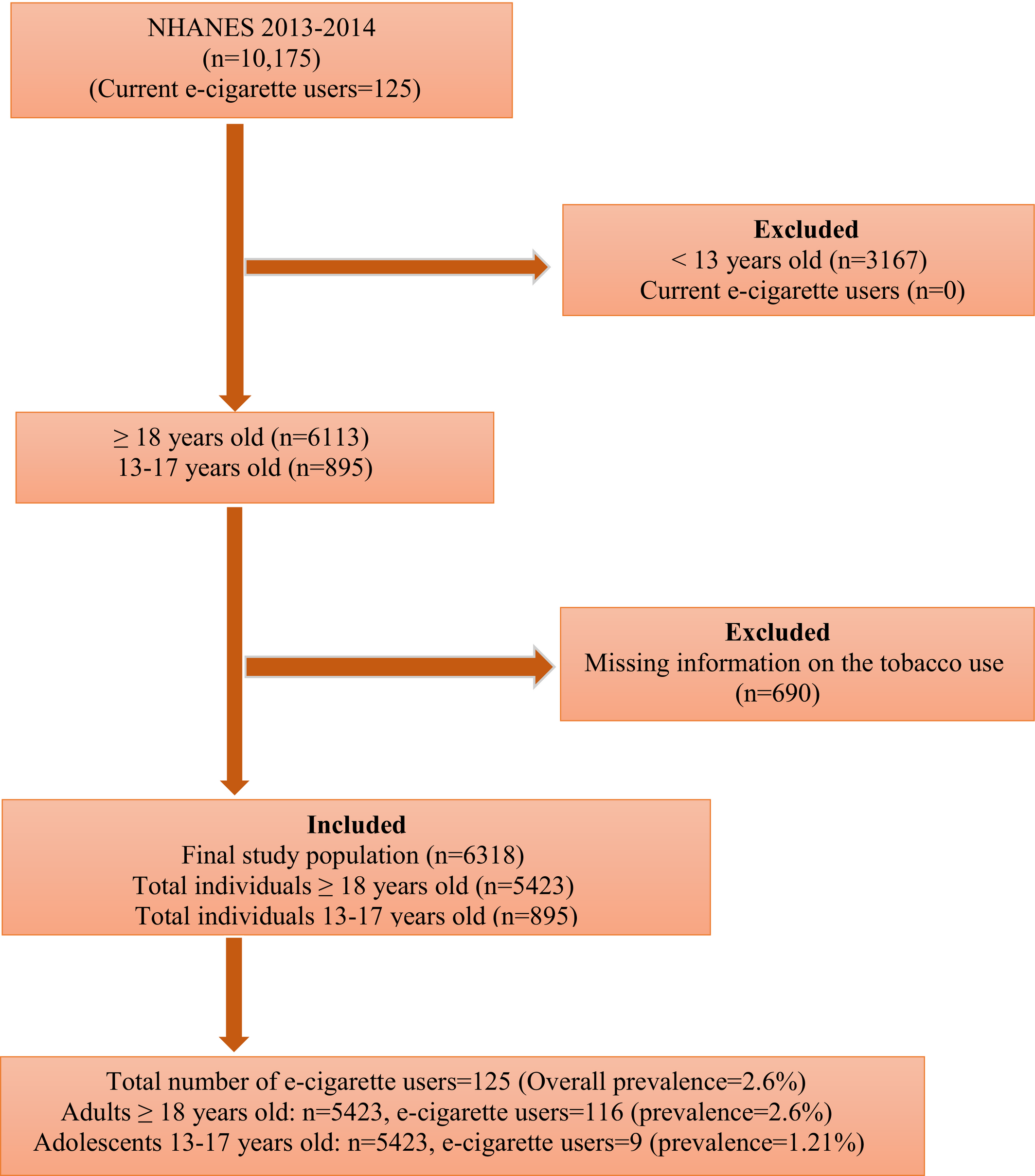 Electronic Cigarette Use Prevalence, Associated Factors, and
