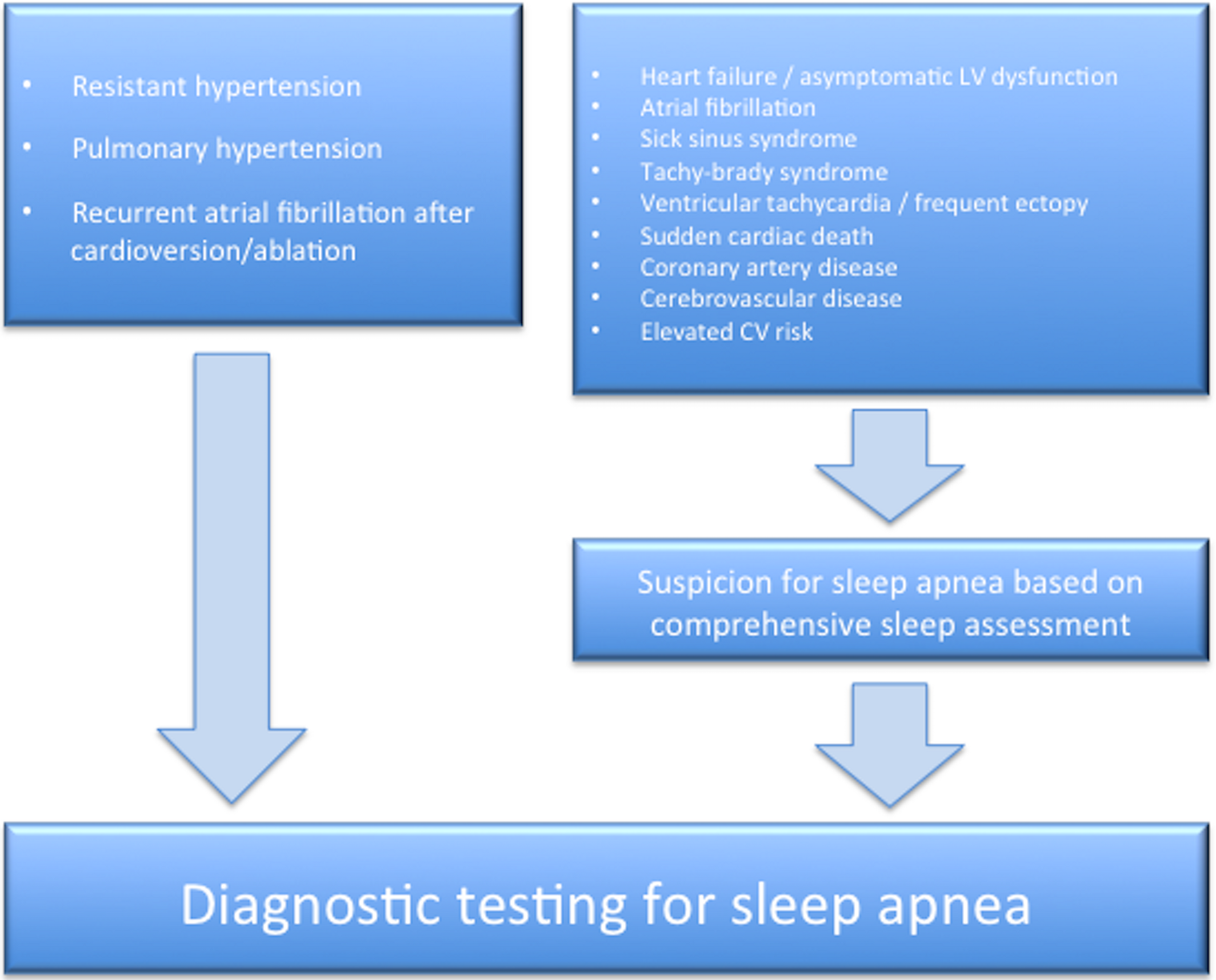 Obstructive Sleep Apnea in Cardiovascular Disease: A Review