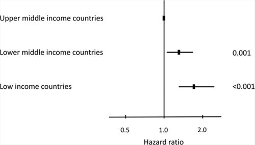Clinical Outcomes in 3343 Children and Adults With Rheumatic