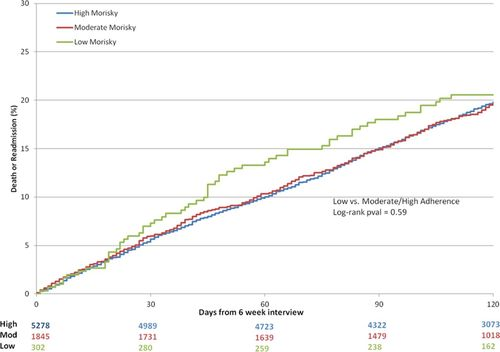 Early Medication Nonadherence After Acute Myocardial