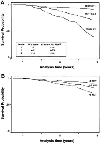 Exercise Capacity and the Risk of Death in Women   Circulation