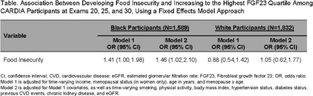 Abstract P303: Racial Differences in the Associations
