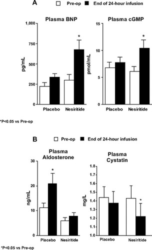 Low Dose Nesiritide and the Preservation of Renal Function