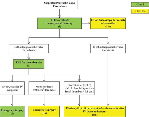 2014 AHA/ACC Guideline for the Management of Patients With
