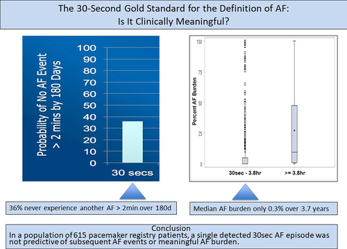 Thirty-Second Gold Standard Definition of Atrial