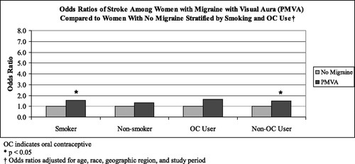 Probable Migraine With Visual Aura and Risk of Ischemic