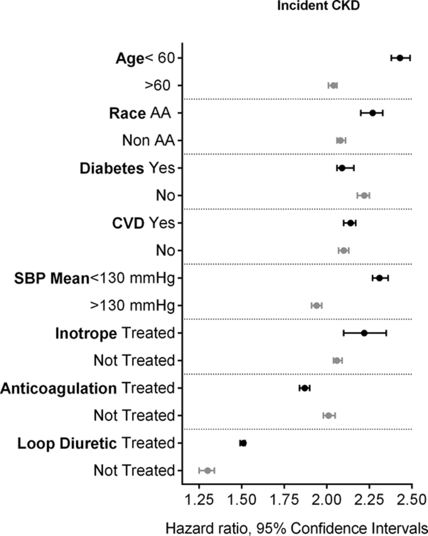 Heart Failure Increases the Risk of Adverse Renal Outcomes