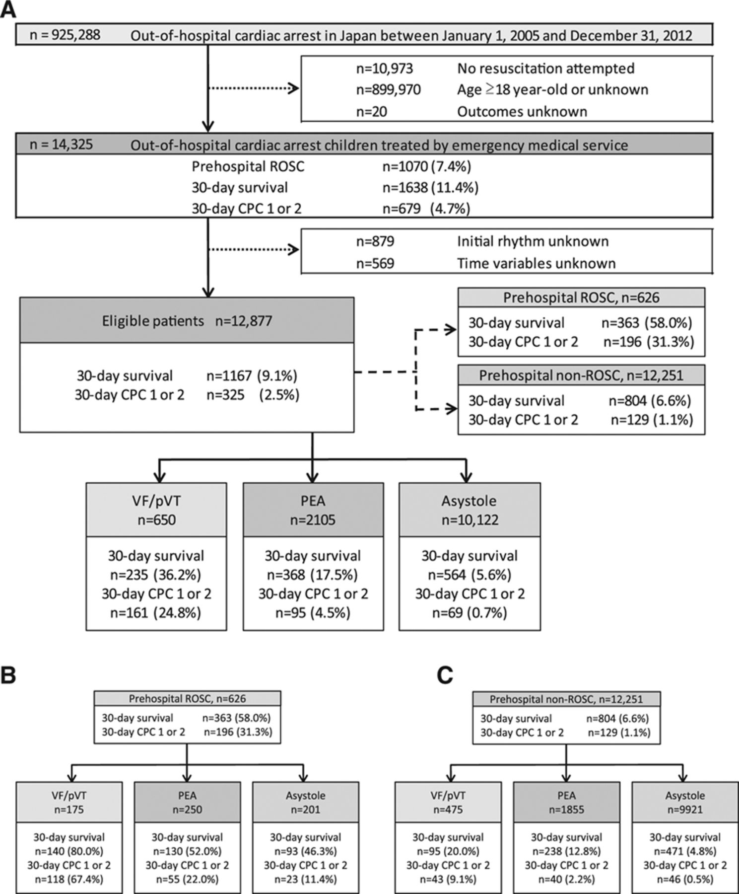 Duration of Prehospital Cardiopulmonary Resuscitation and