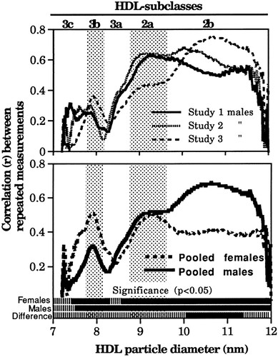 Variability of Plasma HDL Subclass Concentrations in Men and