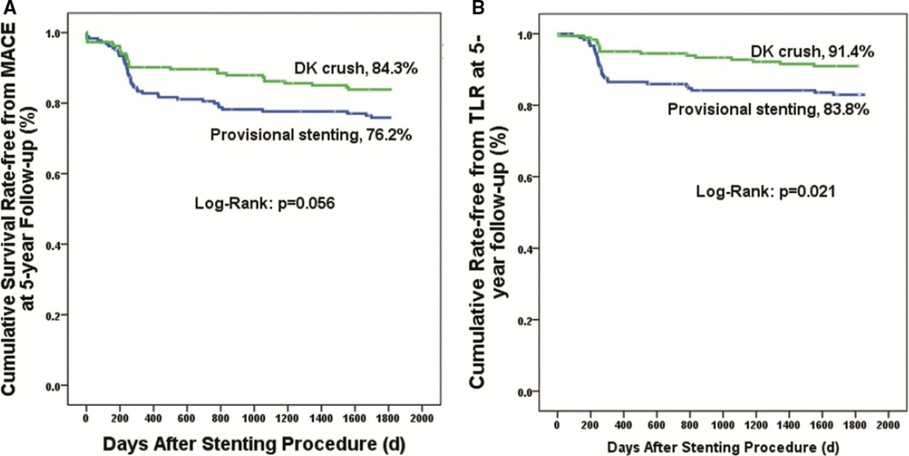 Clinical Outcome of Double Kissing Crush Versus Provisional Stenting