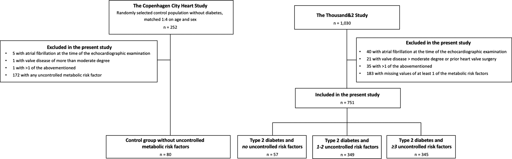 Burden of Uncontrolled Metabolic Risk Factors and Left